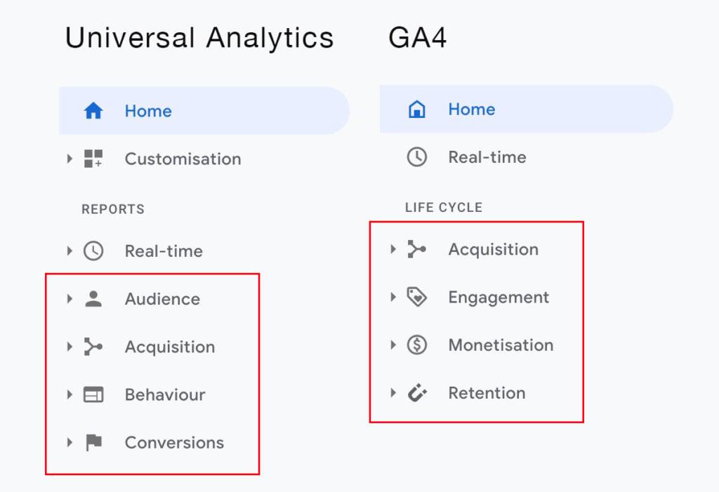 Google Analytics 4 Versus Universal Analytics