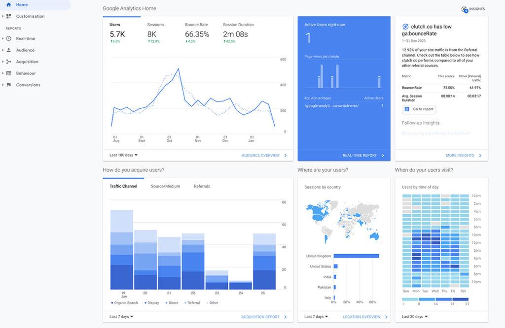 Google Universal Analytics home screen view